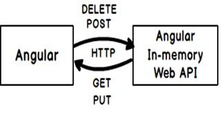 Making HTTP calls using Angular | LearnAngularJS