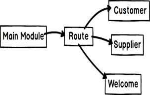 Lazy Loading using Dynamic Routes - Lab 11 : LearnAngularJS net