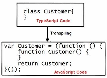 Understand Typescript Step By Step - LearnAngularJS