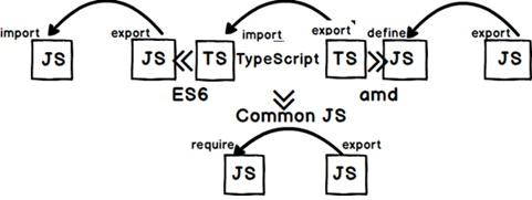 Understanding Module loaders using SystemJs - LearnAngularJS