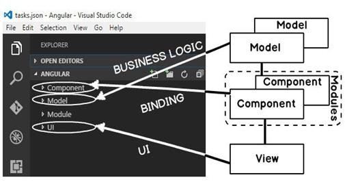 Angular Components and Modules Running Angular Application