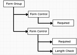 angular form group